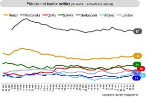 Andamento fiducia nei leader politici iitaliani, da Istituto Ixé