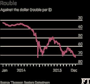 Cambio rublo-dollaro nel 2014-2015. Grafico tratto dal Financial Times