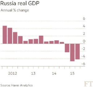 GDP Russia G