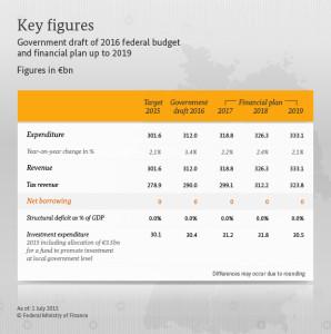 Bilancio federale tedesco, tabella tratta dal sito del Ministero delle Finanze della Federazione Tedesca