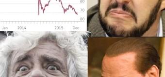 Petrolio e rublo a picco. I burattini di Putin tremano
