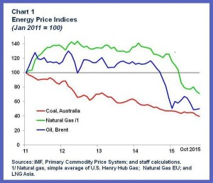 La discesa dei prezzi del petrolio e dell'energia in un recente grafico del FMI