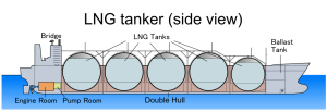 LNG_tanker_side_view