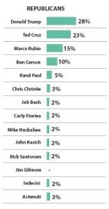 sondaggi Iowa rep