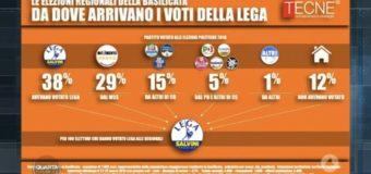 Il flusso di voti dal Movimento Cinque Stelle alla Lega