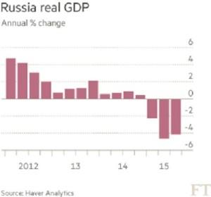 GDP Russia G