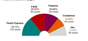 Spagna nell'incertezza. Possibili nuove elezioni