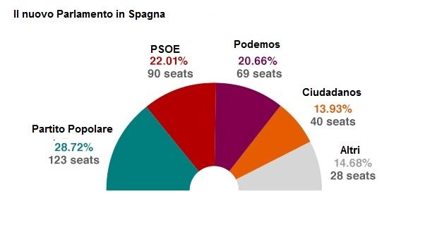 Spagna Elezioni 2015 seggi parlamento da BBC IT