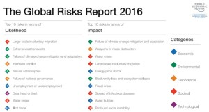 Global Risk Report 2016 summary