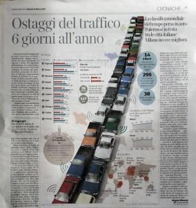 Palermo città italiana con più tempo perso nel traffico. Articolo del Corriere della Sera.