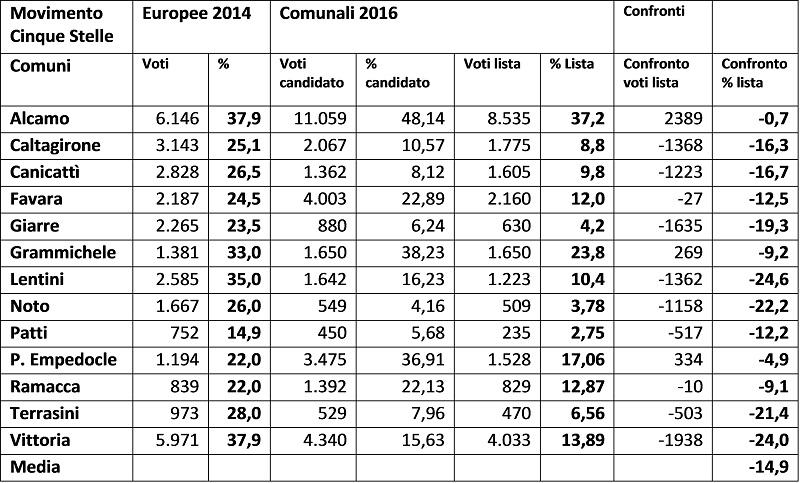 Tabella elezioni M5S_m