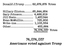 Risultati elettorali finali delle Presidenziali-USA. Il 54% degli elettori non ha votato Trump, con uno scarto di oltre 11 milioni di voti.