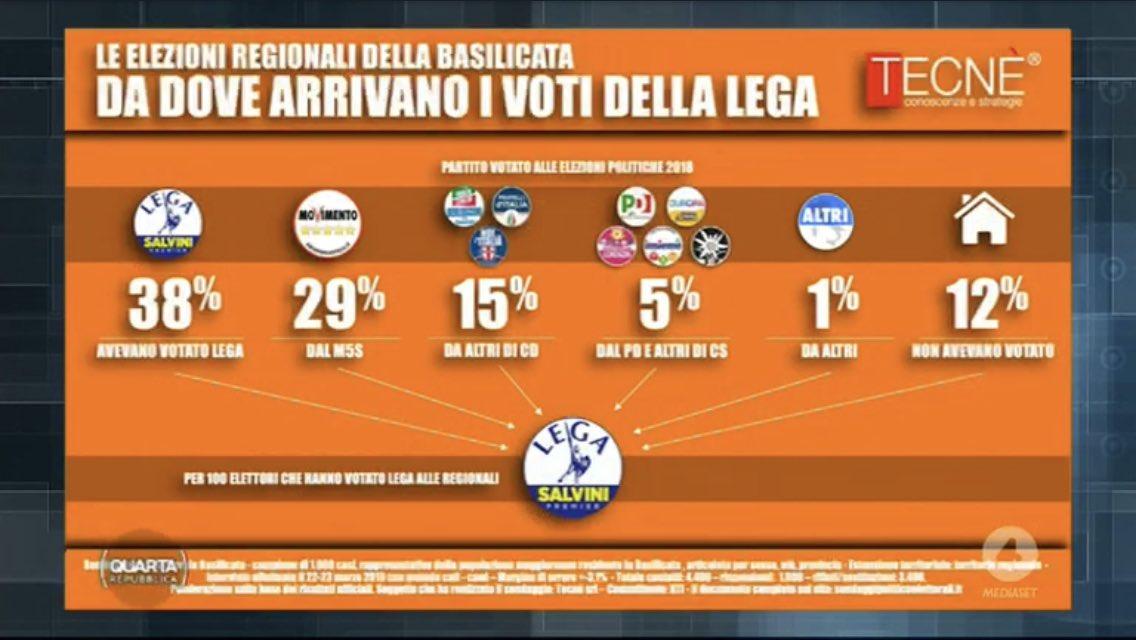 sondaggi-elettorali-tecne-basilicata