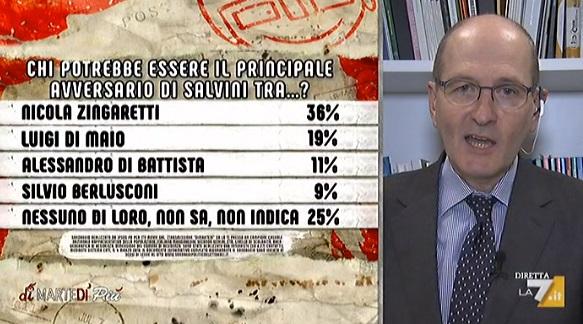 sondaggi-politici-ipsos-zingaretti