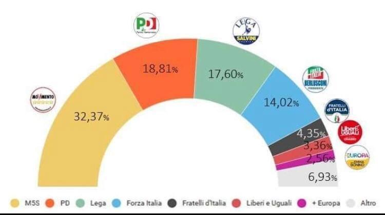 Parlamento Italiano con elezioni del marzo 2018