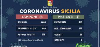 Coronavirus in Sicilia, confermato trend di ieri. Urge collaborazione di tutti