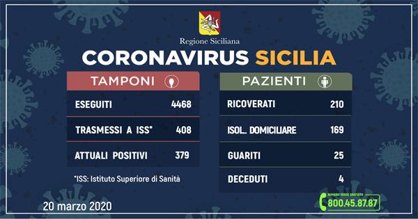 Coronavirus in Sicilia dati ufficiali 20 marzo 2020