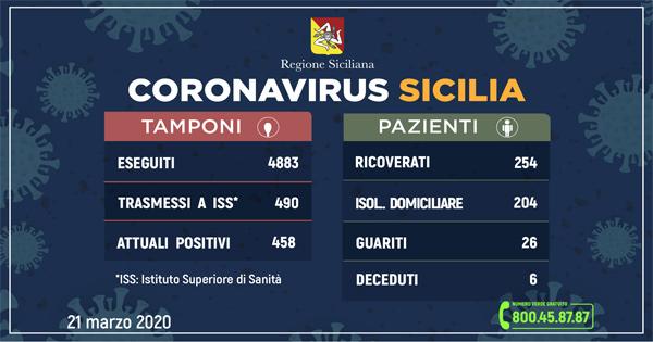 Coronavirus in Sicilia dati ufficiali 21 marzo 2020