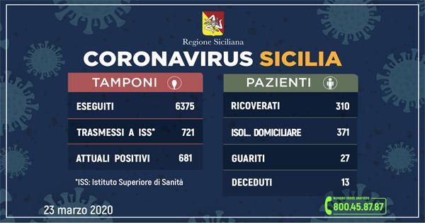 Coronavirus in Sicilia dati ufficiali 23 marzo 2020