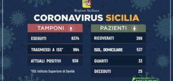 Coronavirus in Sicilia, altri 148 contagi. Mai così tanti in 24 ore