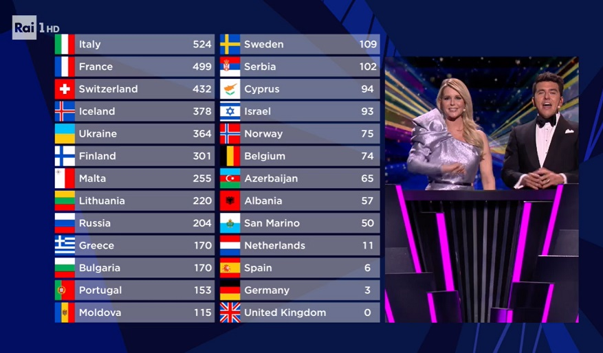 Brexit zero benefits even at Eurovision Song Contest 2021